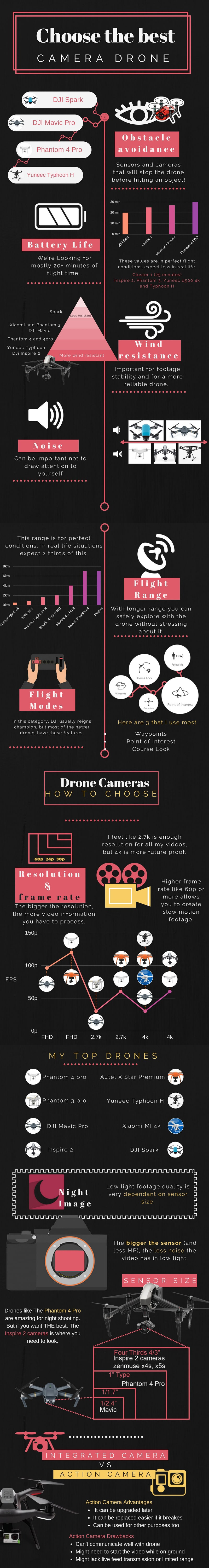 How To Pick A Camera Drone - Infographic